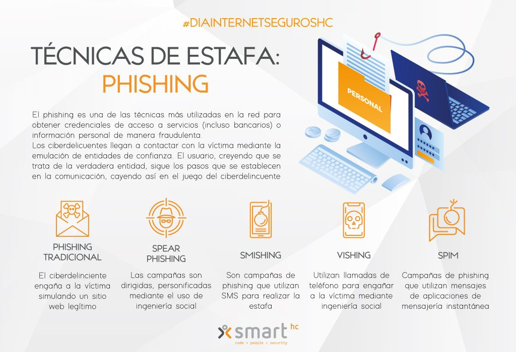 SHC_Tipos_phishing